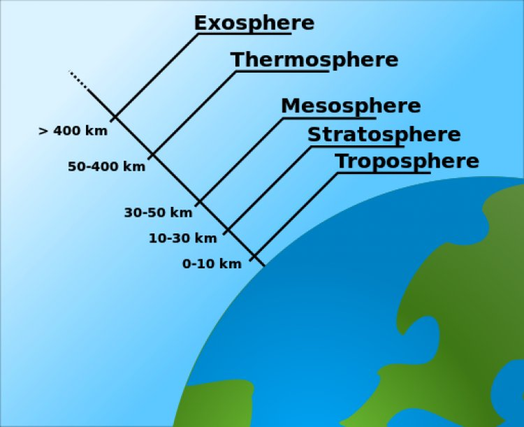 Atmospheric Layer Arrangement